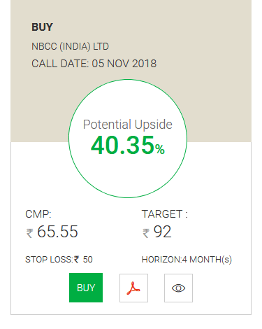 NBCC Technical Stock Pick