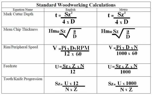Wood Router Cutting Speed Chart