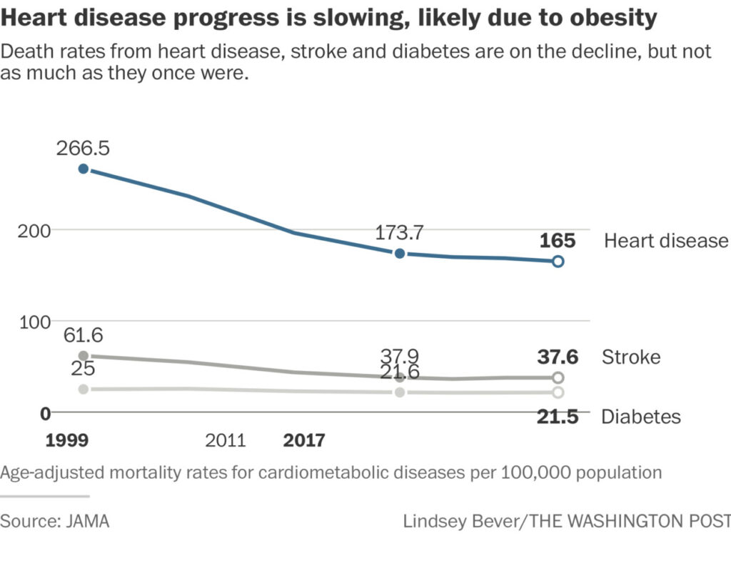 Heart disease deaths in USA on rise