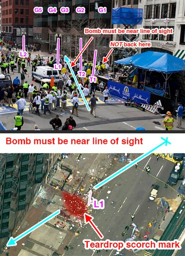 "This image made on Friday from a post on the imgur.com online image hosting service by user ""gdhdshdhd"" shows graphic analysis overlaid on photographs of the site where one of two explosives were detonated at the finish line of Monday's Boston Marathon. ""After combing through the photos I've seen, I believe I've been able to make a solid case as to their exact location, where 'exact' in this case has an error margin of about 2-meters,"" user ""gdhdshdhd"" said."