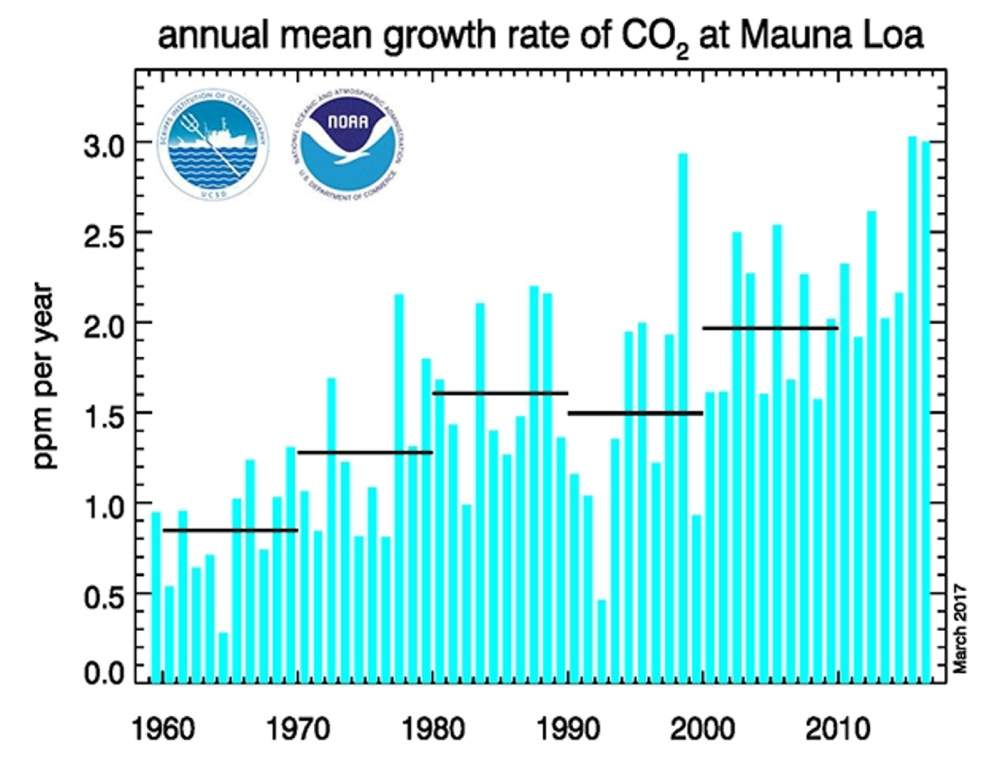 The annual mean carbon dioxide growth rates observed at NOAA's Mauna Loa Baseline Atmospheric Observatory.
