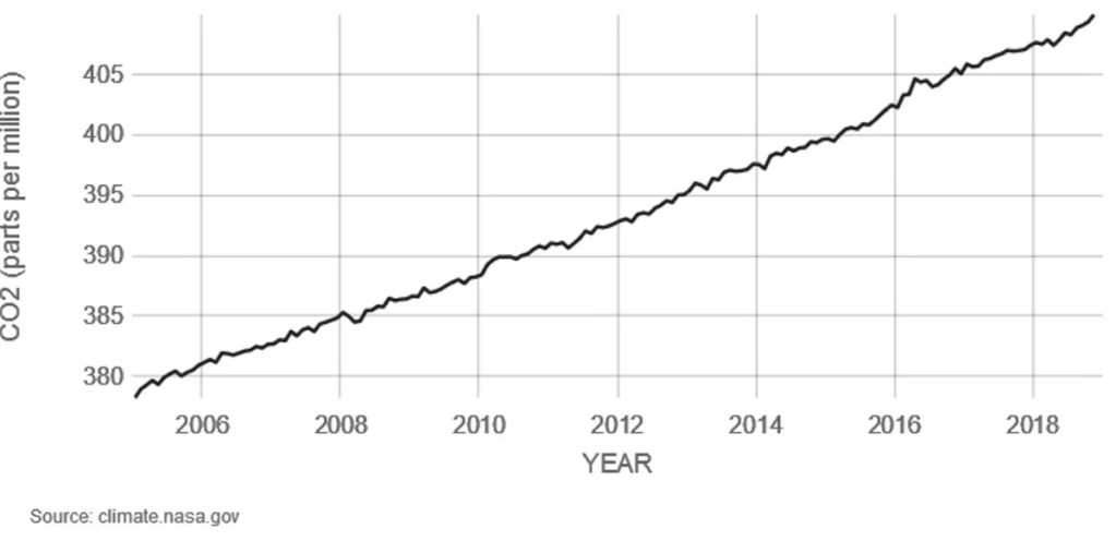 Atmospheric carbon dioxide levels measured at Mauna Loa Observatory, Hawaii, in recent years, with average seasonal cycle removed. CO2 is an important heat-trapping (greenhouse) gas, which is released through human activities such as deforestation and burning fossil fuels, as well as natural processes such as respiration, volcanic eruptions and wildfires.