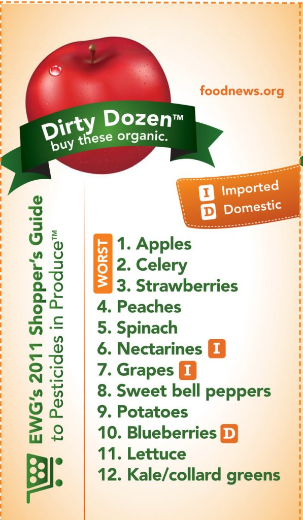 The Environmental Working Group publishes its Dirty Dozen guide each year listing the most pesticide-contaminated fruits and vegetables. EWG says if you can afford to buy only select organic foods, these are the ones to choose.