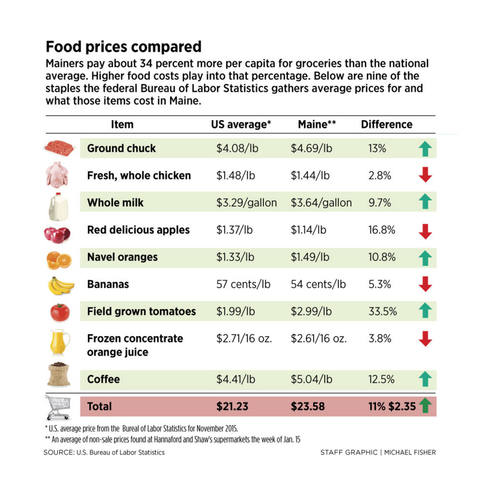 784795_437503-FoodPrices0116