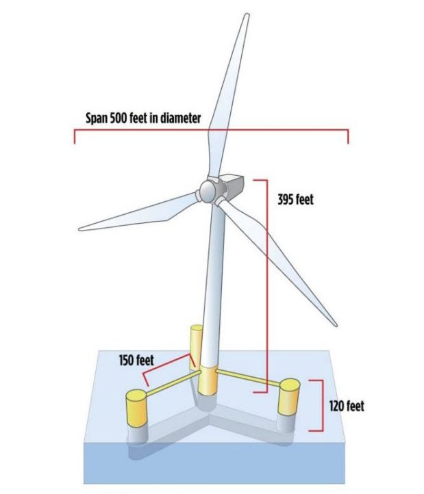 "A rendering of an ""Aqua Ventus"" floating wind turbine. The proposed demonstration project would moor a pair of these turbines two miles south of Monhegan Island to generate up to 12 megawatts of electricity at at time."