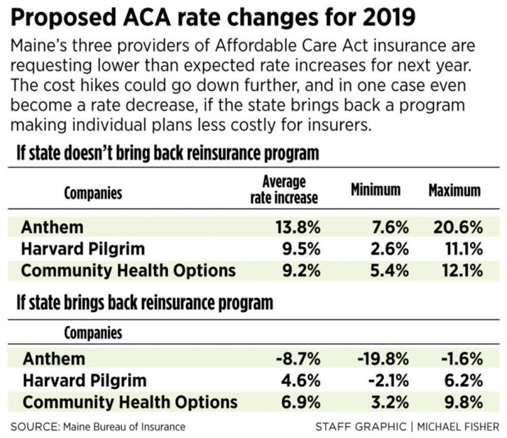 Rate hikes sought by Maine's ACA insurers come in lower than