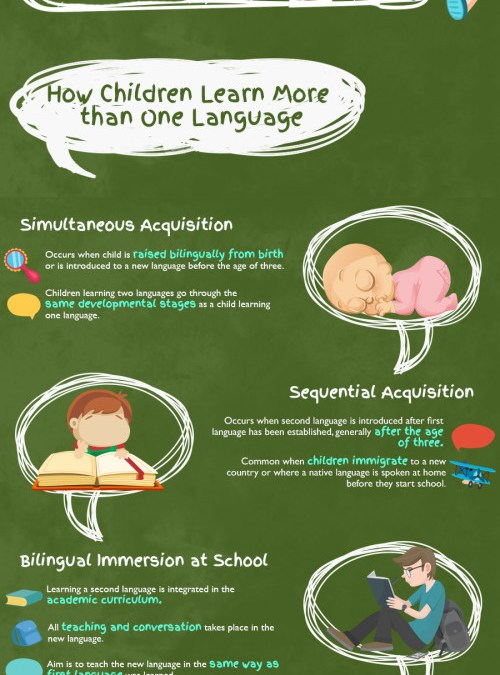 Guide to raising bilingual children [infographic]