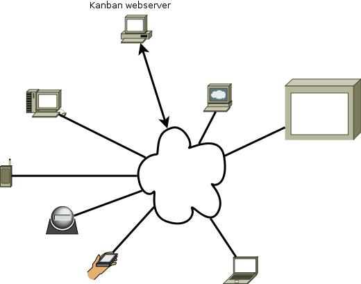 Arkitektur - en kanban webserver og de enheder som skal kunne bruge den.