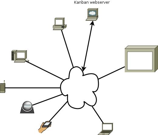 En kanban webserver skal kunne betjene mange platforme, enheder og operativsystemer.