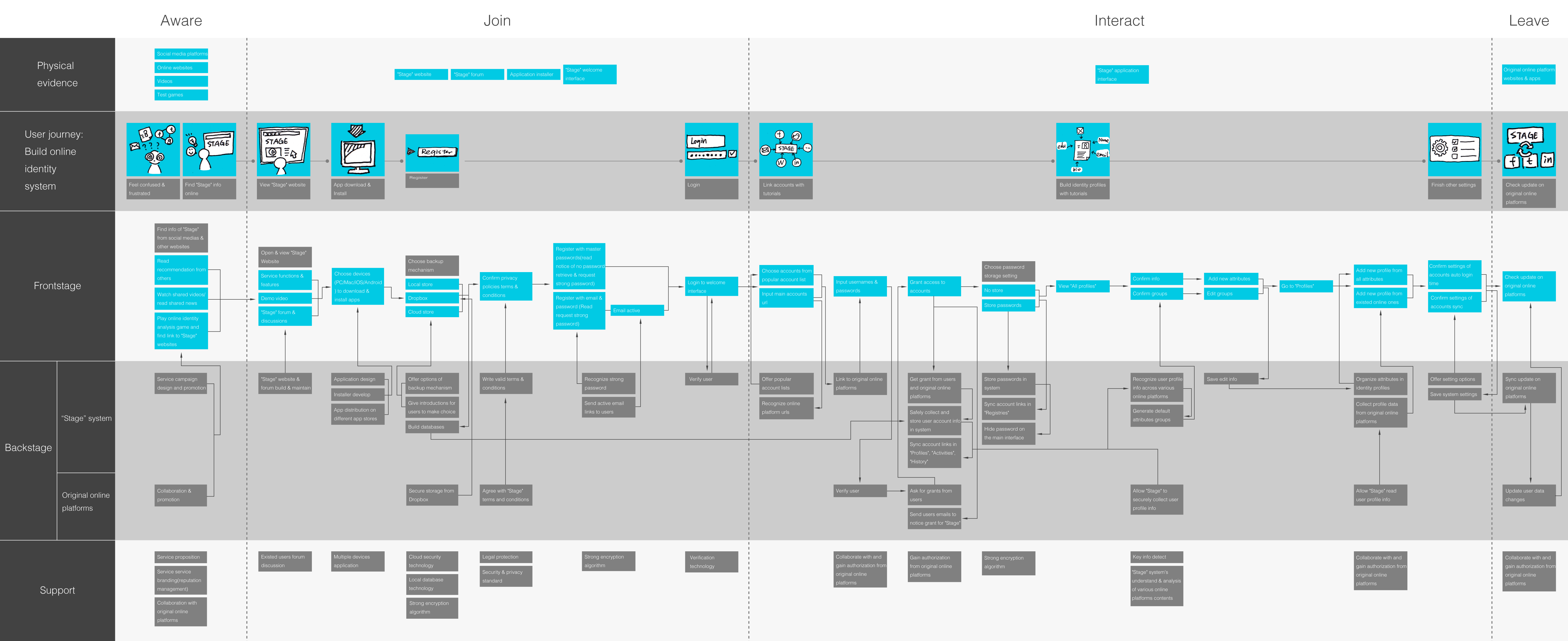 Final Service Blueprint For Stage