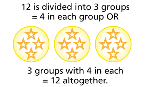 Image result for division equal groups