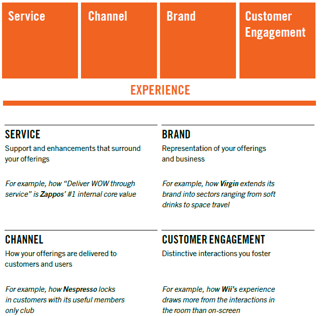 ten-types-innovation-experience