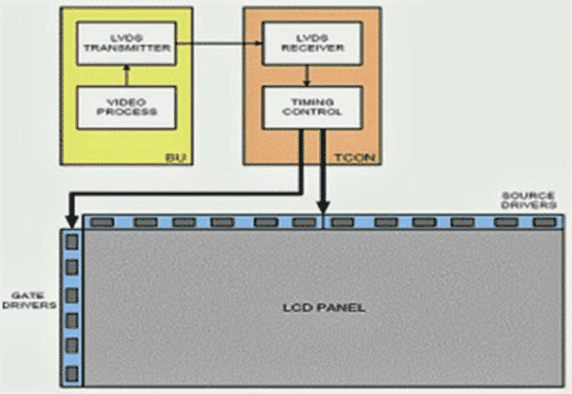 KERUSAKAN TV LCD DIBAGIAN T-CON