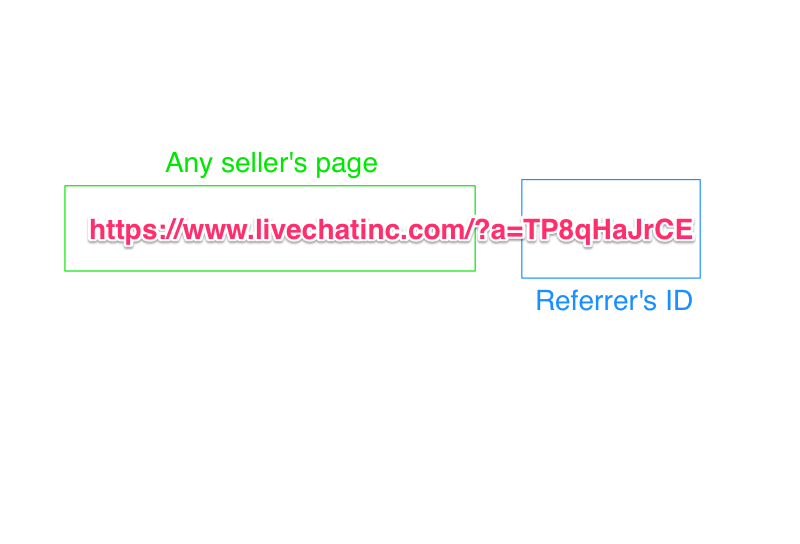 Affiliate Link Structure