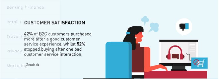 Future Of eCommerce-Customer Service Automation
