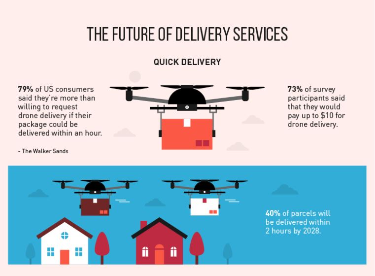 Future Of eCommerce-Future of Delivery
