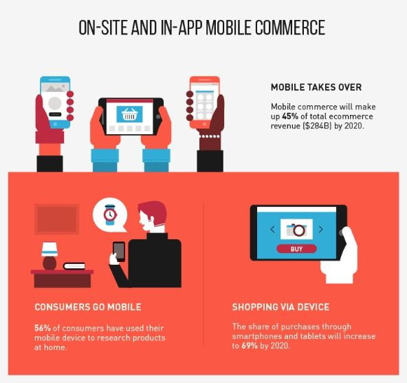 Future Of eCommerce-Onsite and inapp mobile commerce