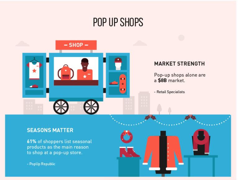 Future Of eCommerce-Pop Up Shops