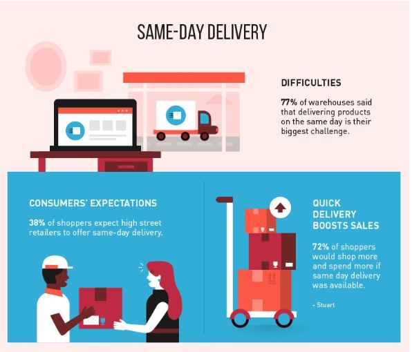 Future Of eCommerce-Same Day Delivery