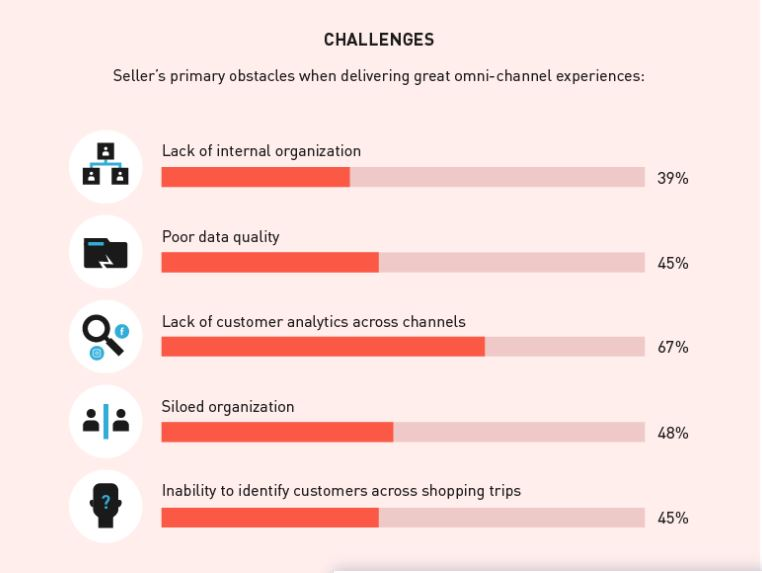 Future Of eCommerce-Challenges