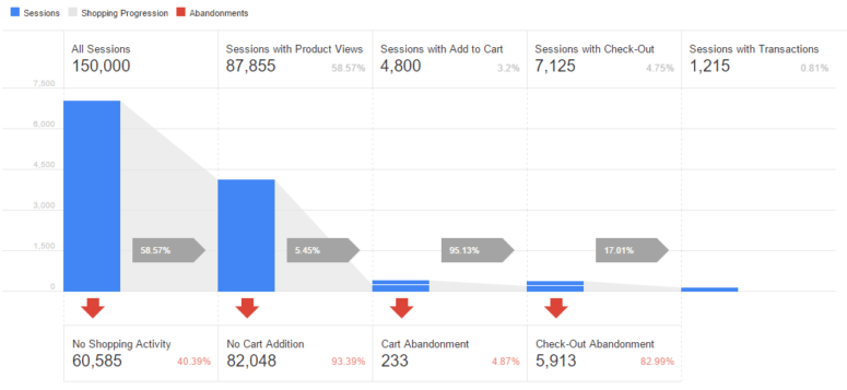 Google Analytics eComerce Shopping behavior Analysis