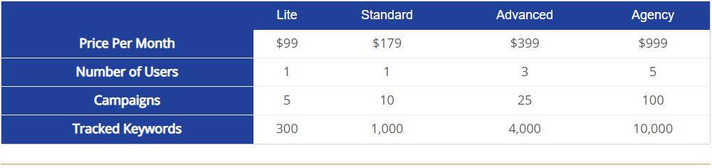 Ahrefs Pricing Plan