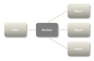 Auction business model
