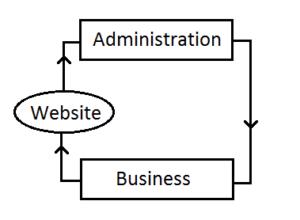 B2A eCommerce business models