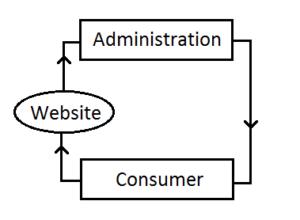 C2A eCommerce business models