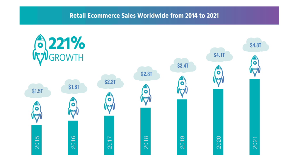 eCommerce Growth Worldwide