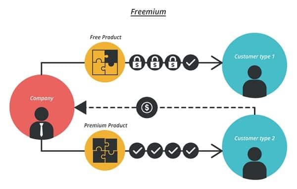 Freemium fee