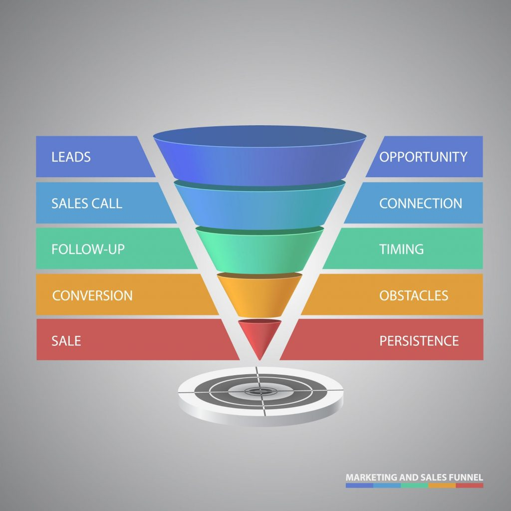 eCommerce sales funnel examples