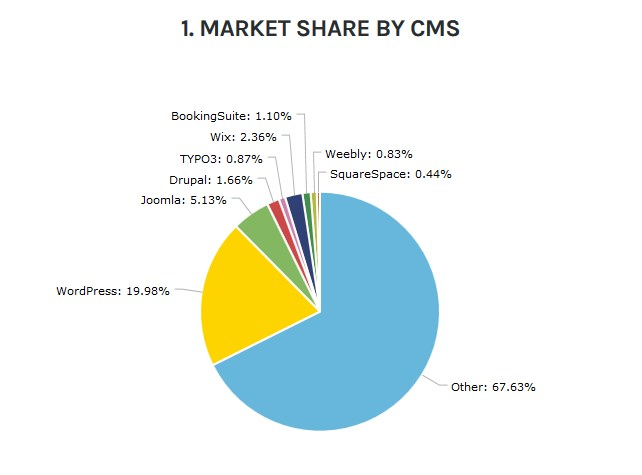 Statistics of Rental marketplace