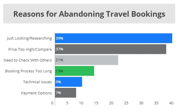 Reasons for Shopping Cart Abandonment Rates Travel Industry