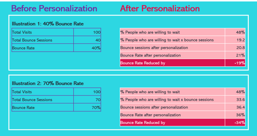 Reduce Bounce Rate Calculation