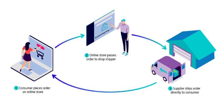 Drop Shipping: eCommerce Business Revenue Models