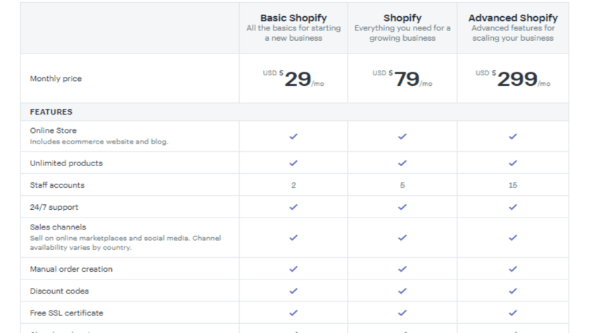 WooCommerce vs Shopify: Shopify Price Planpng
