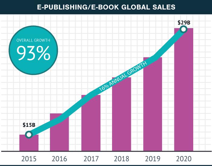 eBook Global Sales
