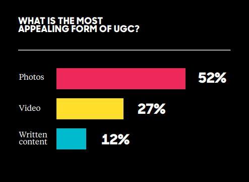 Olapic UGC Study