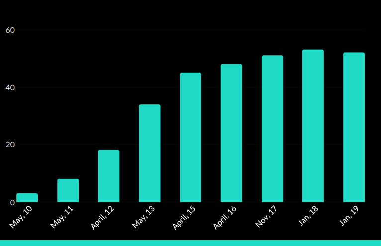Tablet Users in January 2019