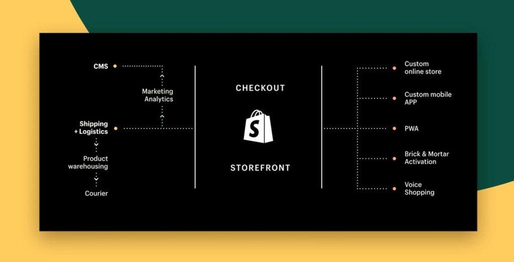 Custom Storefront Tool API architecture