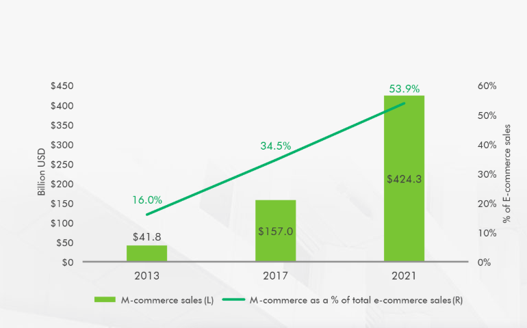 M-Commerce Total Sales and Share of E-Commerce