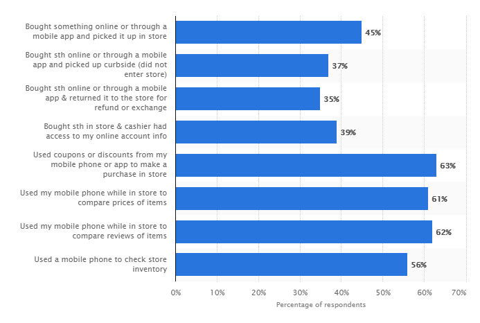 Percentage of Mobile Phone Users