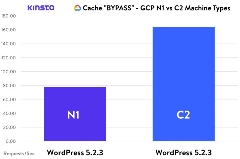 Cache Bypass WordPress GCP N1 C2
