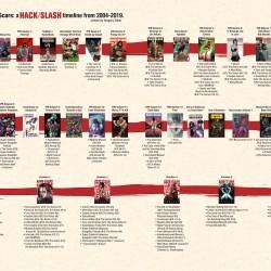 Hack/Slash Omnibus 6 Timeline Featured