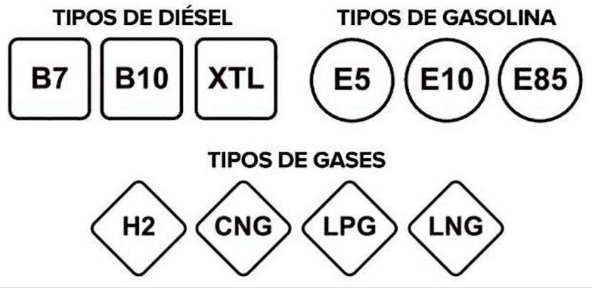 Símbolos y siglas del nuevo etiquetado