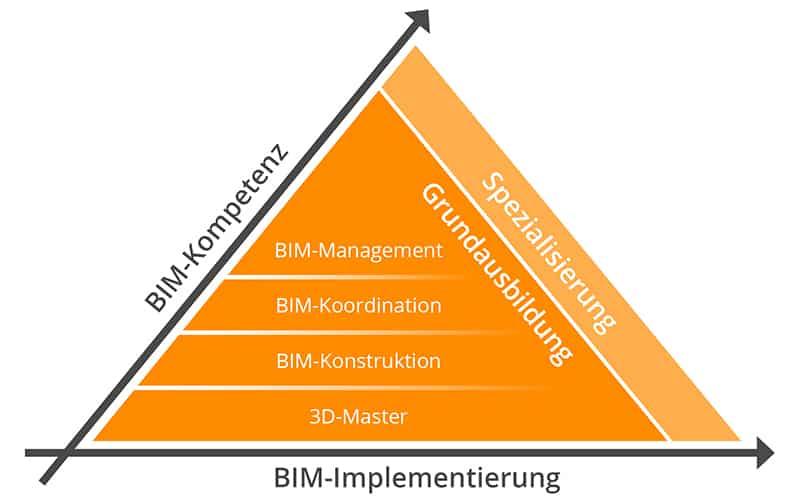 bim-ready-pyramide-grundausbildung-und-spezialisierung