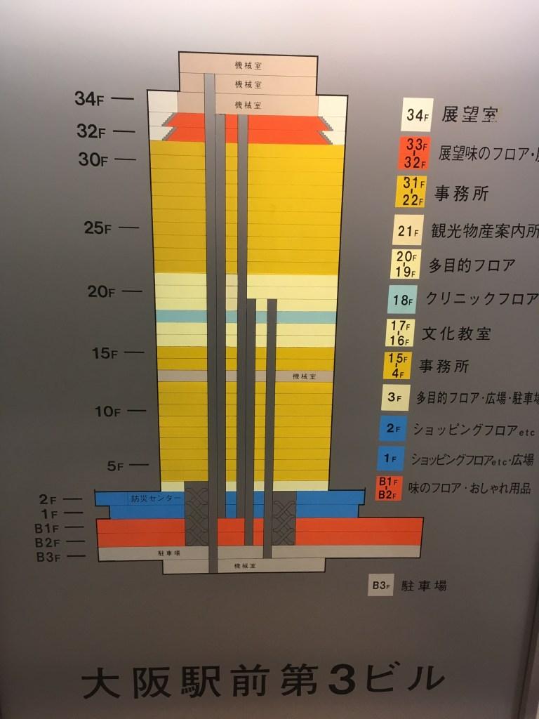 大阪駅前ビル展望台1