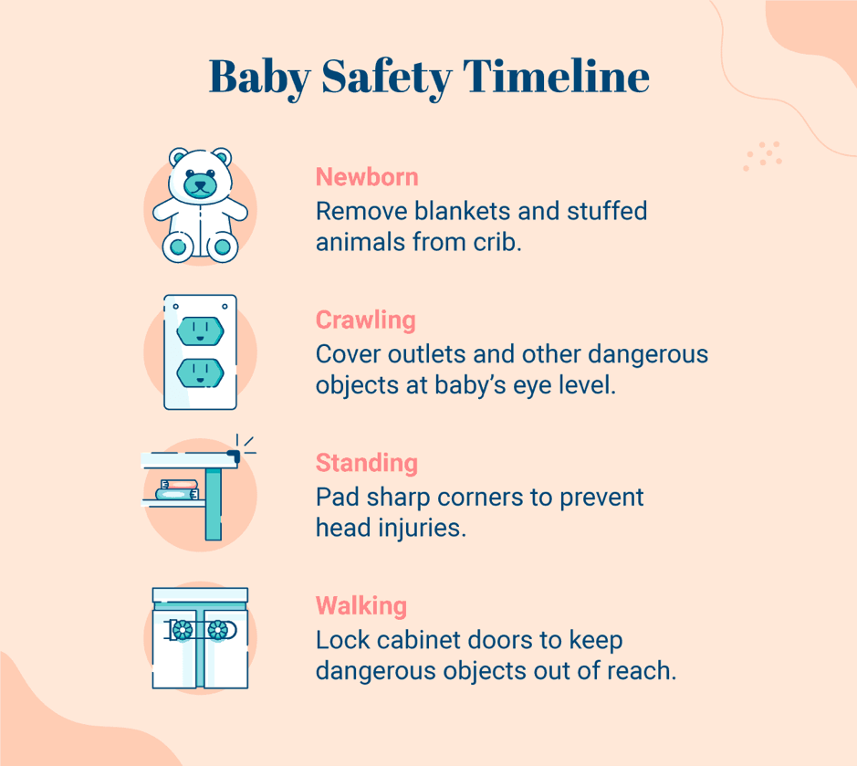 baby proofing timeline