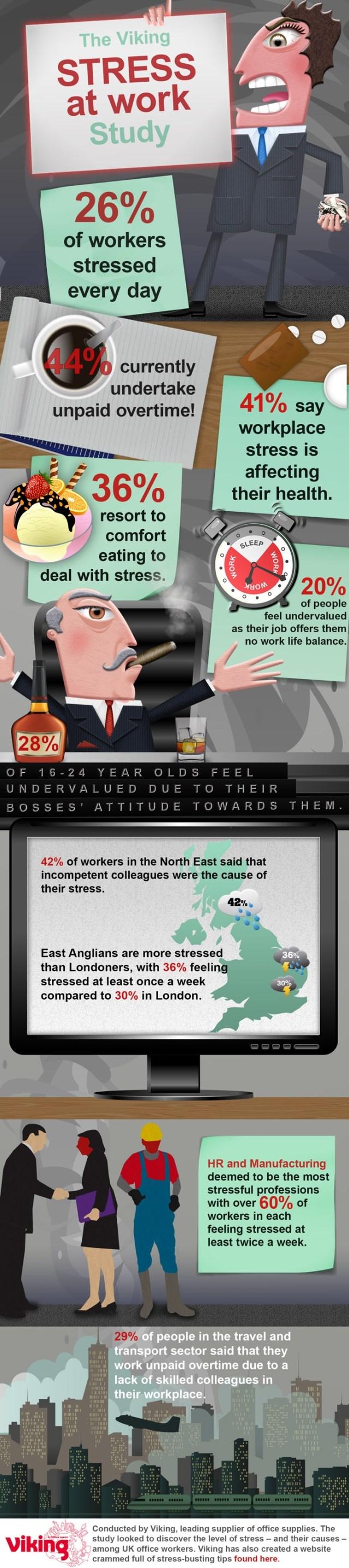 Viking-Stress-UK-Infographic